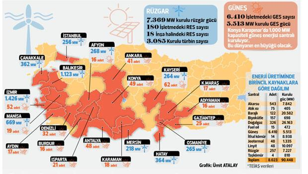 Yenilenebilir Türkiye