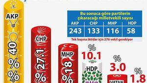 Seçim Sonuçları - Türkiye Geneli Seçim Sonuçları Açıklandı