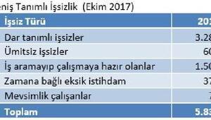 DİSK-AR: Kayıtdışı ve güvencesiz istihdam artışı kaygı verici boyutta