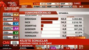 CNN Türk ve Kanal D ekranlarında seçim heyecanı sürüyor