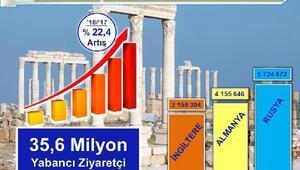 Türkiyeye 10 ayda 41 milyondan fazla turist geldi