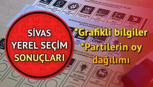 2019 Sivas belediye seçim sonuçları açıklanıyor - Sivas seçim sonuçları ve oy oranları
