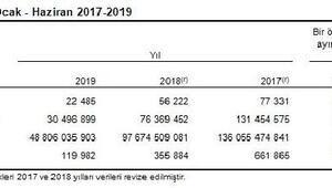 TÜİK - Yapı ruhsatı verilen daire sayısı yüzde 66.3 azaldı