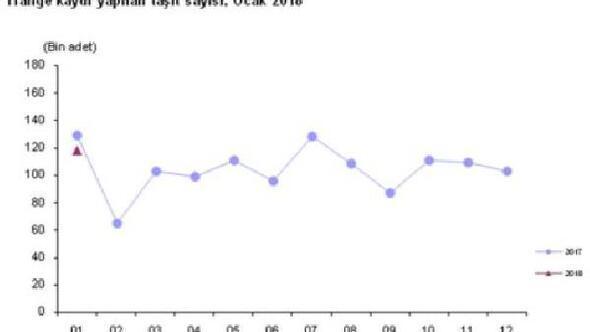 Trafikteki araç sayısı Ocak ayında 106 bin adet arttı