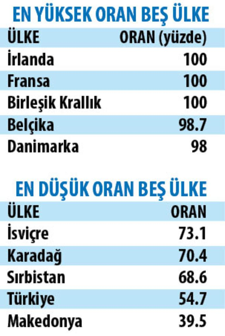 Avrupa Komisyonu raporu: 0-5 yaş grubu en çok Türkiye'de