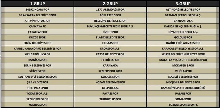 TFF 2 ve 3. Ligde gruplar belirlendi